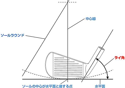 アイアンのライ角-1.jpg