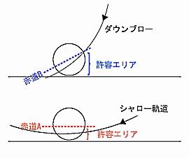 ダウンブロー図解.jpg