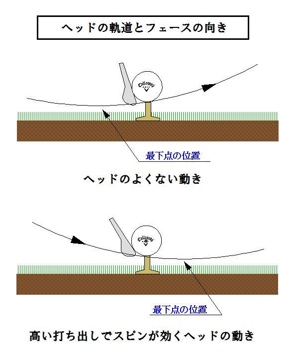 ヘッドの軌道とフェースの.JPG